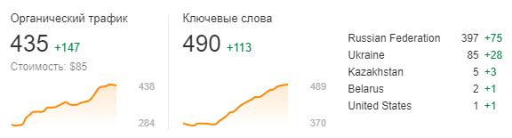Графік SEO-аудиту